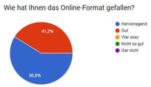 Umfrage Internet-Marketing-Tag im Handwerk 2018